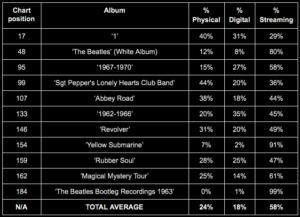 The Beatles - First Week Streaming Data Breakdown